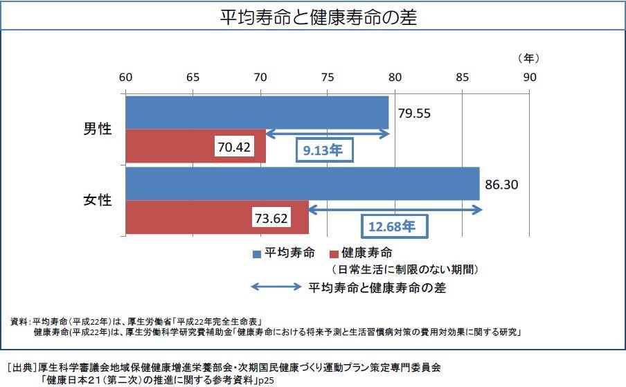 平均寿命と健康寿命.JPG