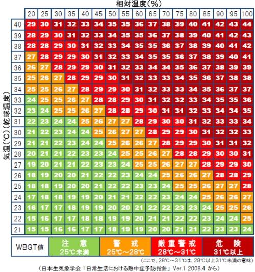 熱中症 温度と湿度の関係