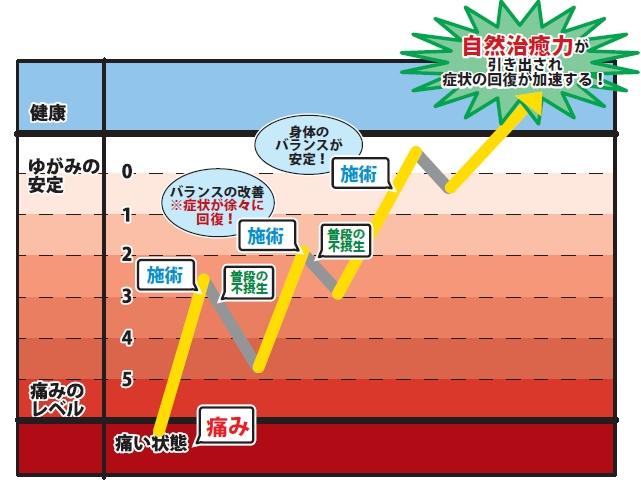 回復曲線 図 に対する画像結果