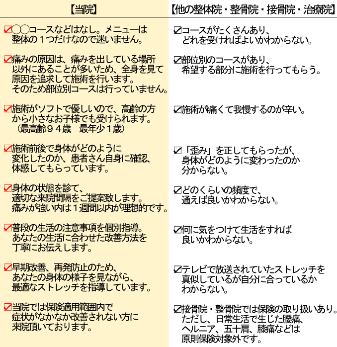 他の治療院と当整体院の違い比較表 からだ回復整体 町田
