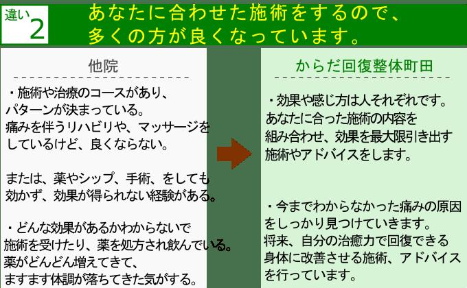 町田で整体を受けるなら【慢性的なつらい症状が良くなる】からだ回復整体町田 他院との違い2